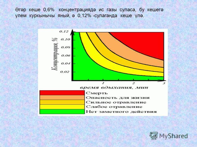 Әгәр кеше 0,6% концентрациядә ис газы суласа, бу кешегә үлем куркынычы яный, ә 0,12% -сулаганда кеше үлә.