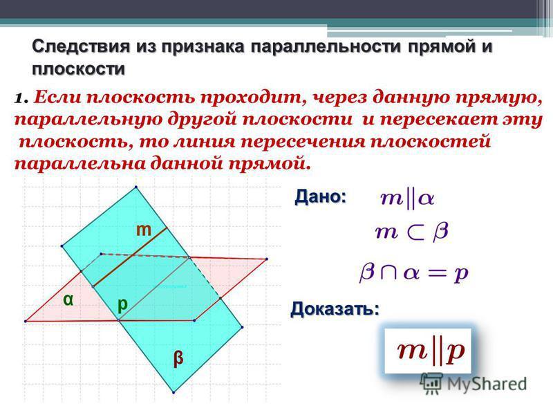 Следствия из признака параллельности прямой и плоскости 1. Если плоскость проходит, через данную прямую, параллельную другой плоскости и пересекает эту плоскость, то линия пересечения плоскостей параллельна данной прямой. Дано: Доказать: