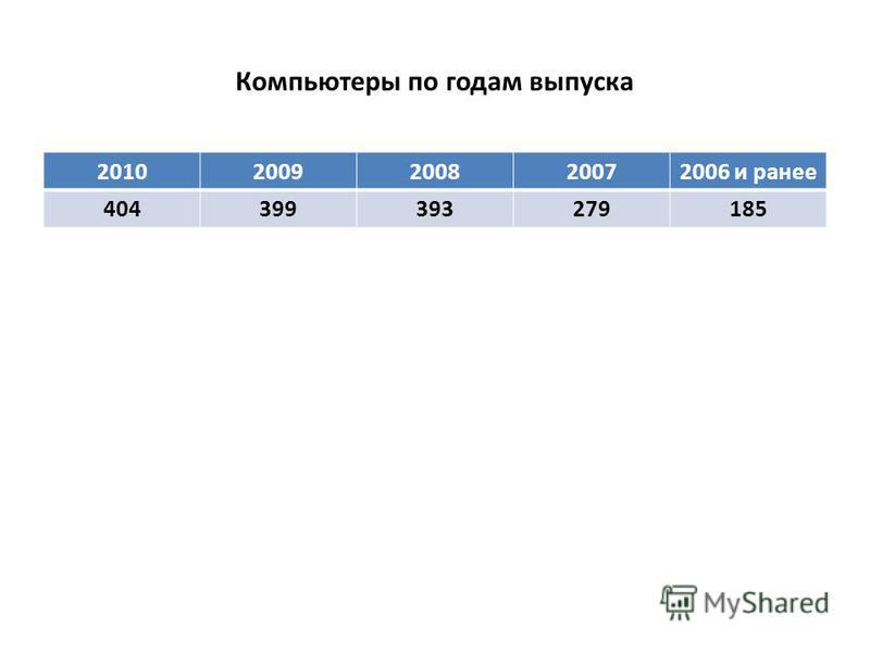 Компьютеры по годам выпуска 20102009200820072006 и ранее 404399393279185