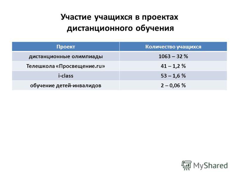 Участие учащихся в проектах дистанционного обучения Проект Количество учащихся дистанционные олимпиады 1063 – 32 % Телешкола «Просвещение.ru»41 – 1,2 % i-class53 – 1,6 % обучение детей-инвалидов 2 – 0,06 %