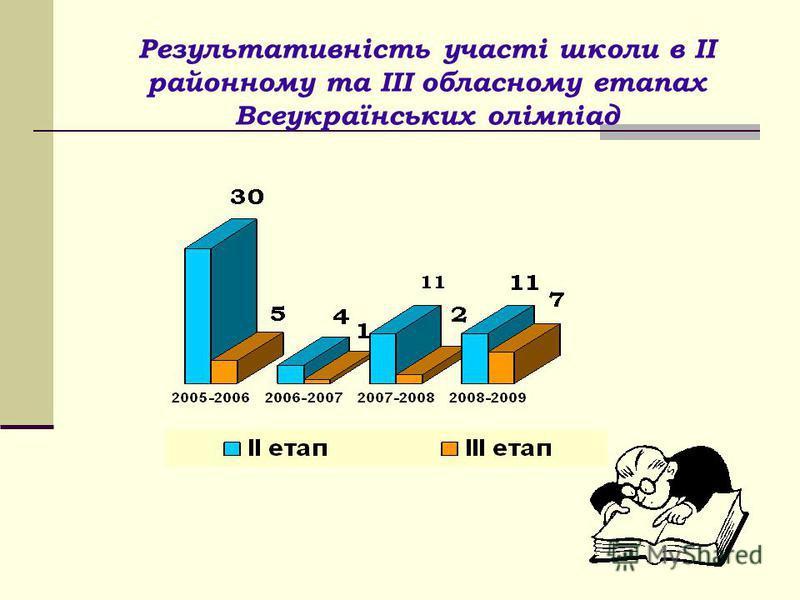 Результативність участі школи в ІІ районному та ІІІ обласному етапах Всеукраїнських олімпіад