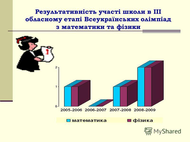 Результативність участі школи в ІІІ обласному етапі Всеукраїнських олімпіад з математики та фізики