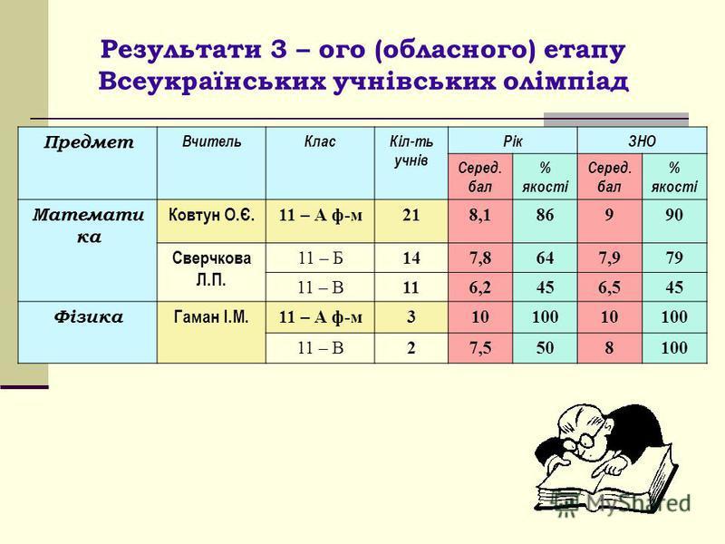 Результати 3 – ого (обласного) етапу Всеукраїнських учнівських олімпіад Предмет ВчительКласКіл-ть учнів РікЗНО Серед. бал % якості Серед. бал % якості Математи ка Ковтун О.Є. 11 – А ф-м218,186990 Сверчкова Л.П. 11 – Б147,8647,979 11 – В116,2456,545 Ф