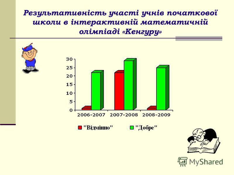 Результативність участі учнів початкової школи в інтерактивній математичній олімпіаді «Кенгуру»
