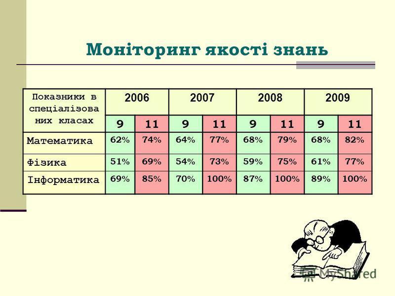 Моніторинг якості знань Показники в спеціалізова них класах 2006200720082009 9119 9 9 Математика 62%74%64%77%68%79%68%82% Фізика 51%69%54%73%59%75%61%77% Інформатика 69%85%70%100%87%100%89%100%