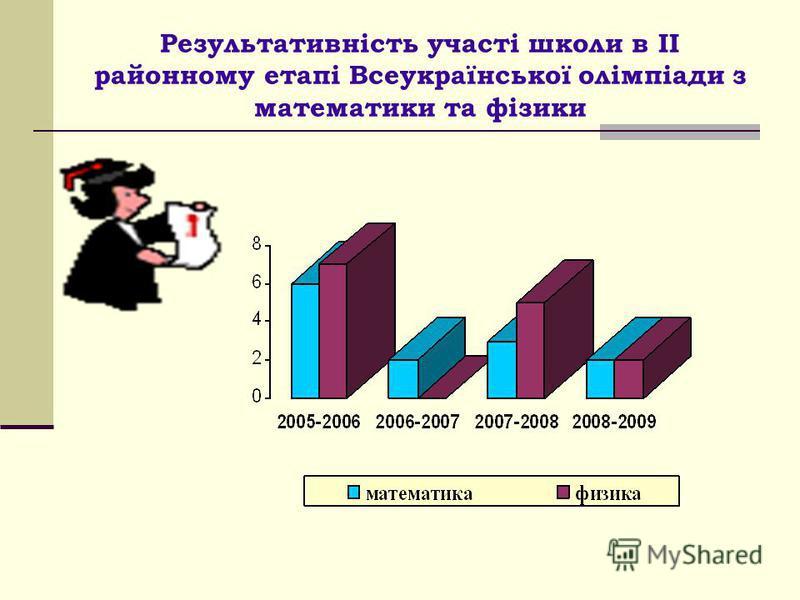 Результативність участі школи в ІІ районному етапі Всеукраїнської олімпіади з математики та фізики