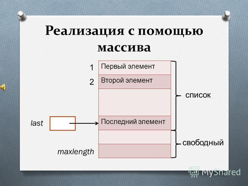 Реализация с помощью массива Первый элемент Второй элемент Последний элемент список свободный 1 2 last maxlength