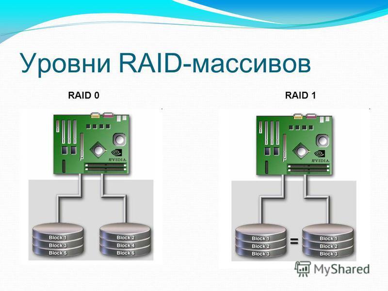 Уровни RAID-массивов RAID 0RAID 1