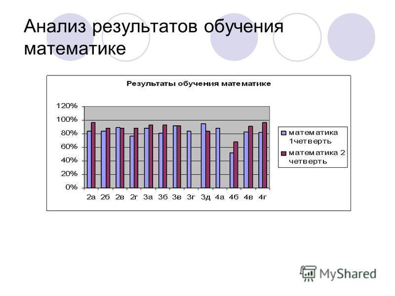 Анализ результатов обучения математике