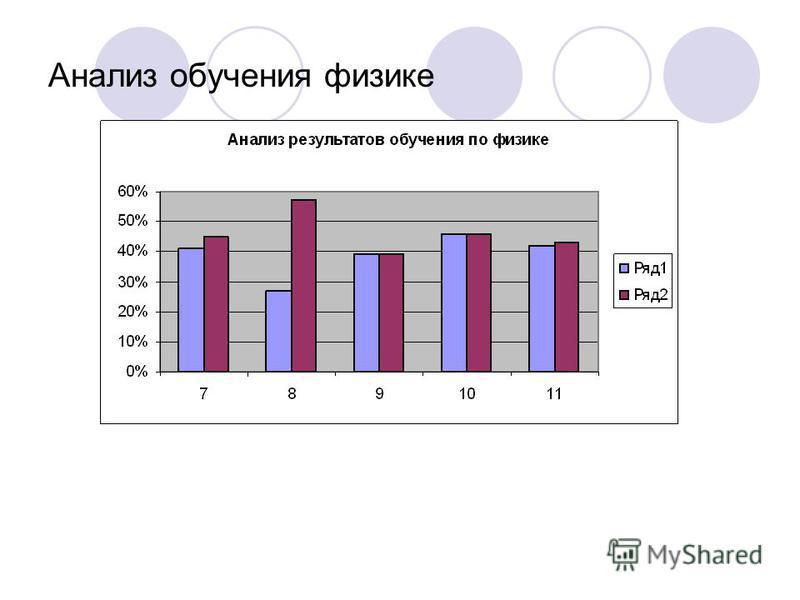 Анализ обучения физике