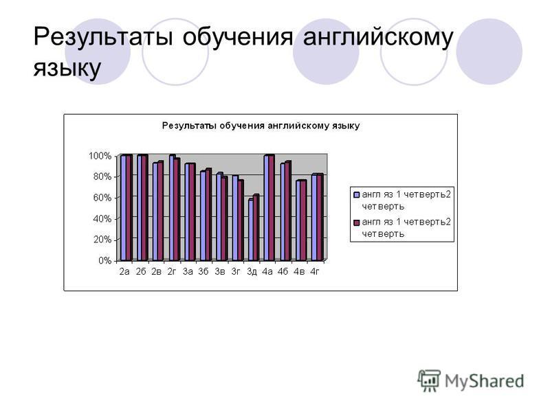 Результаты обучения английскому языку