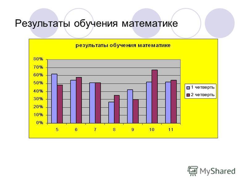 Результаты обучения математике
