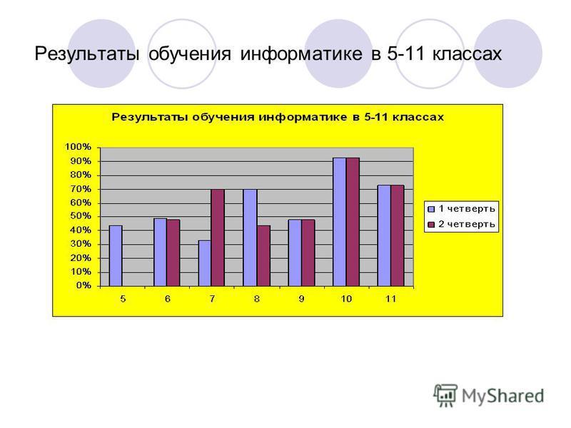 Результаты обучения информмматике в 5-11 классах