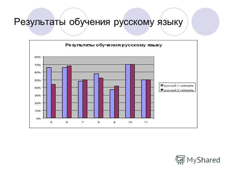 Результаты обучения русскому языку