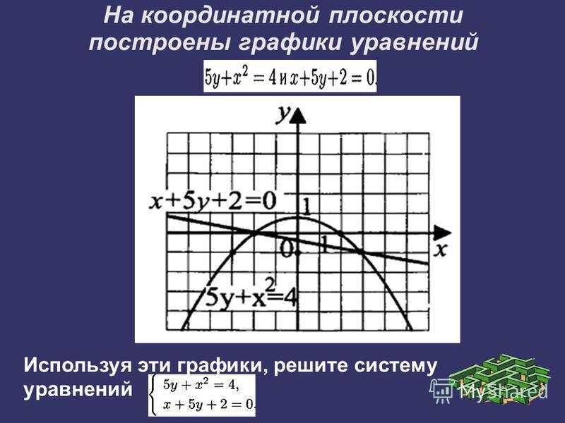 На координатной плоскости построены графики уравнений Используя эти графики, решите систему уравнений