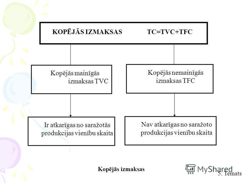 KOPĒJĀS IZMAKSAS TC=TVC+TFC Kopējās mainīgās izmaksas TVC Kopējās nemainīgās izmaksas TFC Ir atkarīgas no saražotās produkcijas vienību skaita Nav atkarīgas no saražoto produkcijas vienību skaita Kopējās izmaksas