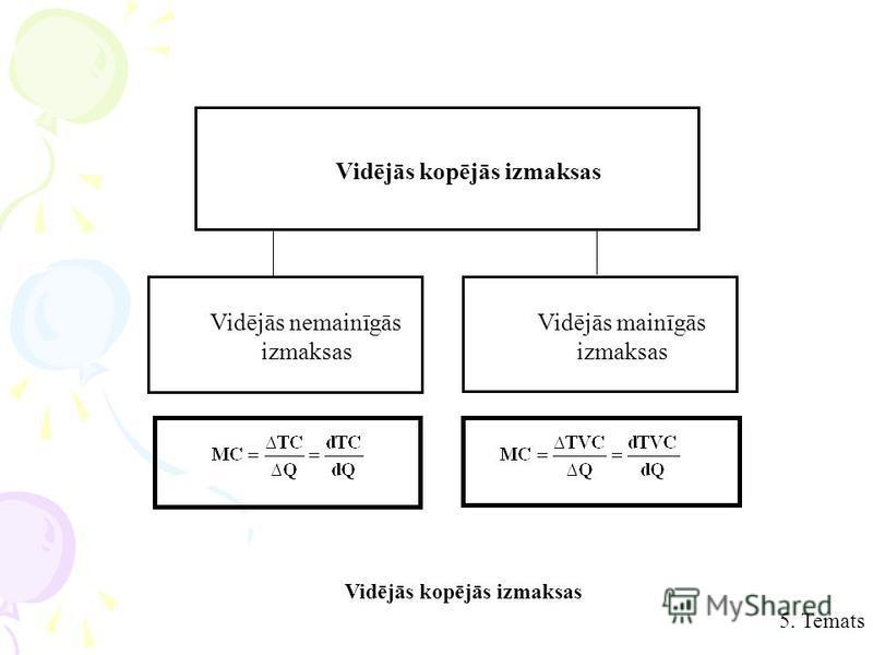 5. Temats Vidējās kopējās izmaksas Vidējās nemainīgās izmaksas Vidējās mainīgās izmaksas Vidējās kopējās izmaksas