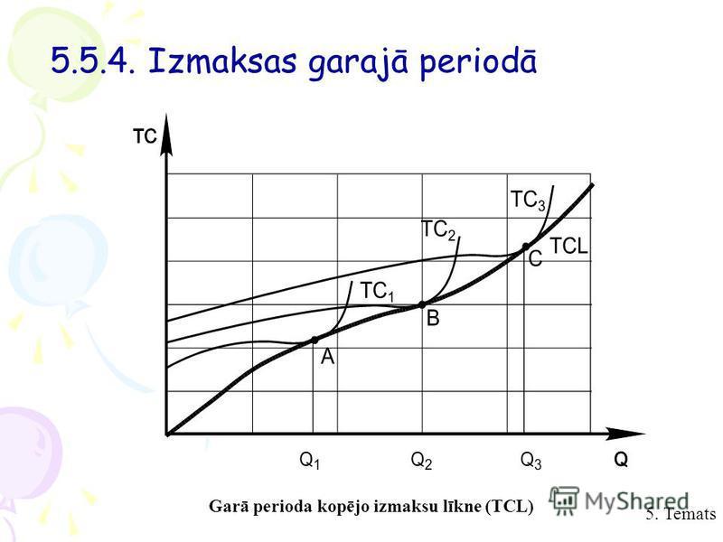 5. Temats 5.5.4. Izmaksas garajā periodā Garā perioda kopējo izmaksu līkne (TCL)