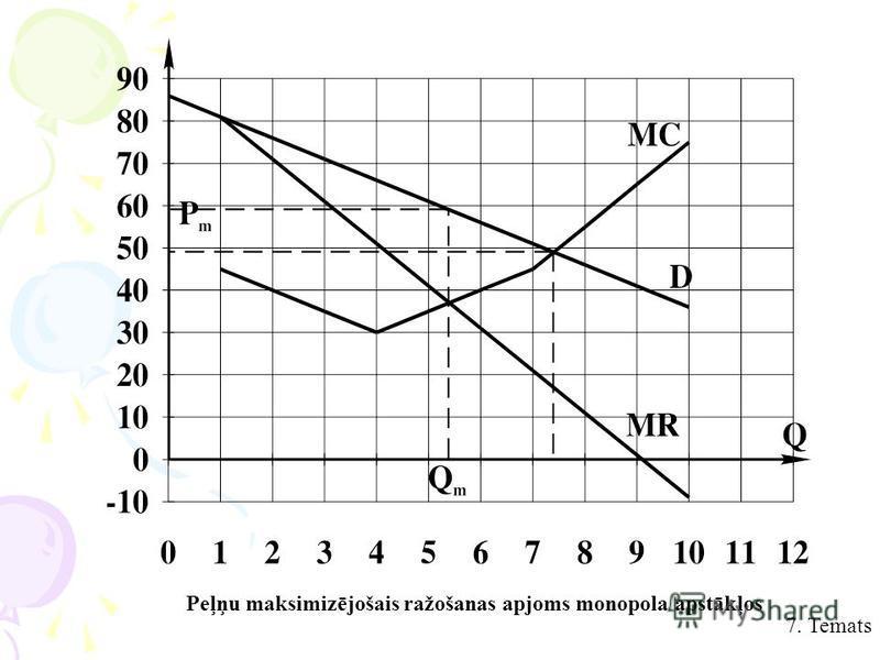 7. Temats Peļņu maksimizējošais ražošanas apjoms monopola apstākļos