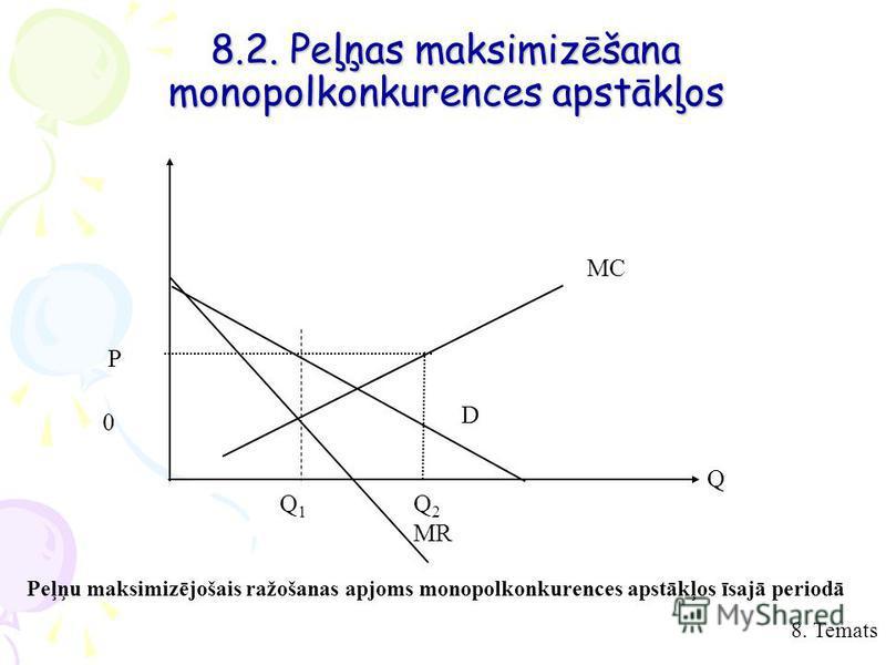 8. Temats 8.2. Peļņas maksimizēšana monopolkonkurences apstākļos Peļņu maksimizējošais ražošanas apjoms monopolkonkurences apstākļos īsajā periodā P 0 MC Q1Q1 Q 2 MR Q D