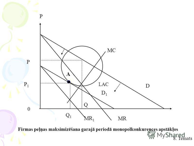 8. Temats MR MR 1 Q1Q1 MC D D1D1 P A Q LAC P P1P1 0 Firmas peļņas maksimizēšana garajā periodā monopolkonkurences apstākļos