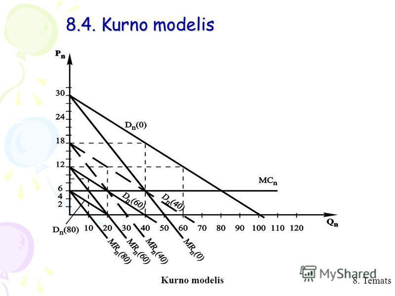 8. Temats 8.4. Kurno modelis Kurno modelis