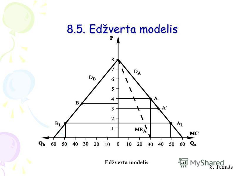 8. Temats Edžverta modelis 8.5. Edžverta modelis