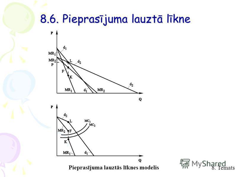 8. Temats 8.6. Pieprasījuma lauztā līkne Pieprasījuma lauztās līknes modelis