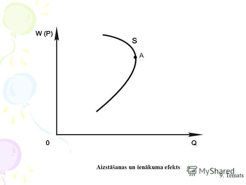 9. Temats Aizstāšanas un ienākuma efekts