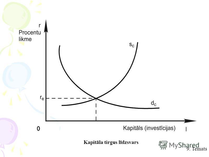Kapitāla tirgus līdzsvars