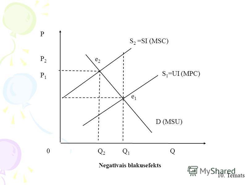 10. Temats S 2 =SI (MSC) e1e1 D (MSU) e2e2 PP2P1PP2P1 0 Q 2 Q 1 Q S 1 =UI (MPC) Negatīvais blakusefekts