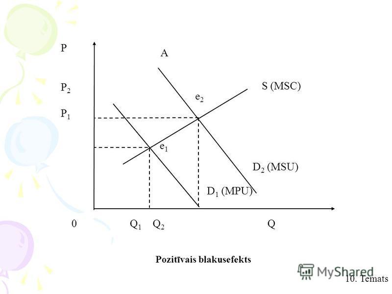 10. Temats e1e1 e2e2 PP2P1PP2P1 0 Q 1 Q 2 Q A S (MSC) D 2 (MSU) D 1 (MPU) Pozitīvais blakusefekts