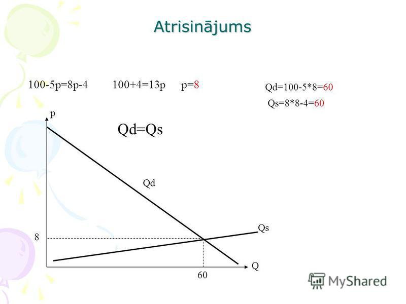 Atrisinājums 100-5p=8p-4 100+4=13p p=8 p Qd=100-5*8=60 Qs=8*8-4=60 60 Qd=Qs Qs Q 8 Qd