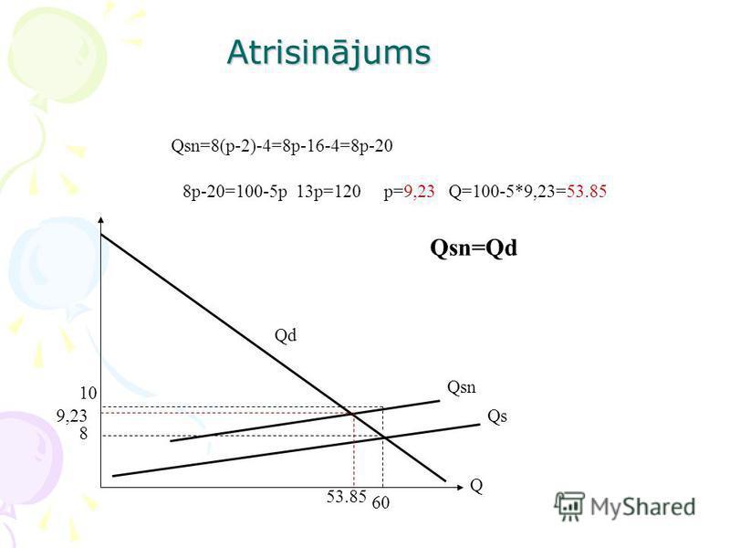 Atrisinājums 8p-20=100-5p 13p=120 p=9,23 Q=100-5*9,23=53.85 Q 8 Qd Qs 60 Qsn=8(p-2)-4=8p-16-4=8p-20 10 Qsn 53.85 9,23 Qsn=Qd