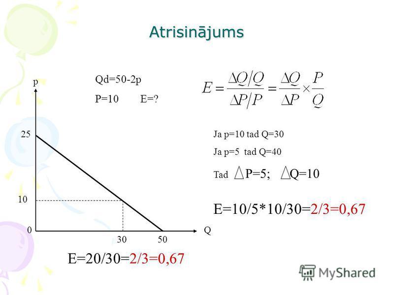 Atrisinājums Qd=50-2p P=10 E=? p 10 Q 25 5030 0 E=20/30=2/3=0,67 Ja p=10 tad Q=30 Ja p=5 tad Q=40 Tad P=5; Q=10 E=10/5*10/30=2/3=0,67