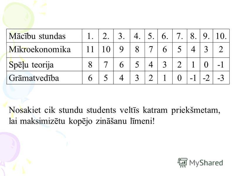 -3-20123456Grāmatvedība 012345678Spēļu teorija 234567891011Mikroekonomika 10.9.8.7.6.5.4.3.2.1.Mācību stundas Nosakiet cik stundu students veltīs katram priekšmetam, lai maksimizētu kopējo zināšanu līmeni!