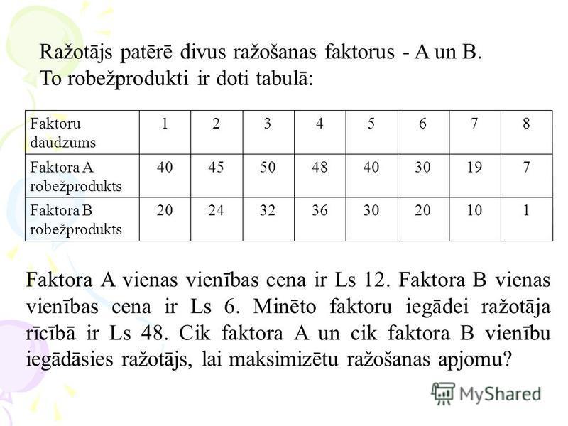 Ražotājs patērē divus ražošanas faktorus - A un B. To robežprodukti ir doti tabulā: 110203036322420Faktora B robežprodukts 719304048504540Faktora A robežprodukts 87654321Faktoru daudzums Faktora A vienas vienības cena ir Ls 12. Faktora B vienas vienī