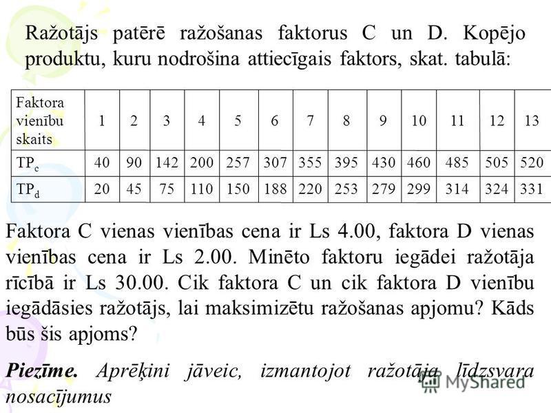 Ražotājs patērē ražošanas faktorus C un D. Kopējo produktu, kuru nodrošina attiecīgais faktors, skat. tabulā: 331324314299279253220188150110754520TP d 5205054854604303953553072572001429040TP c 13121110987654321 Faktora vienību skaits Faktora C vienas