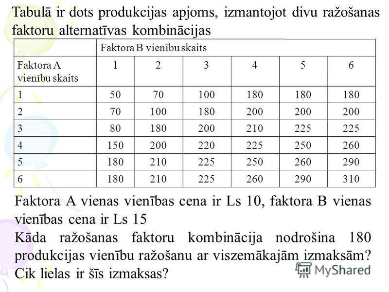 Tabulā ir dots produkcijas apjoms, izmantojot divu ražošanas faktoru alternatīvas kombinācijas 3102902602252101806 2902602502252101805 2602502252202001504 225 210200180803 200 180100702 180 10070501 654321Faktora A vienību skaits Faktora B vienību sk