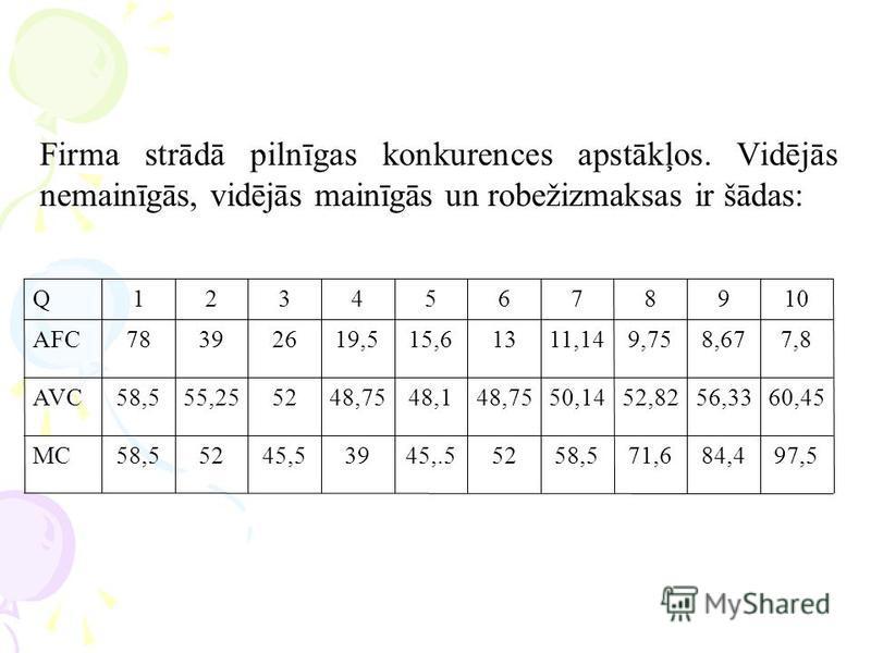 Firma strādā pilnīgas konkurences apstākļos. Vidējās nemainīgās, vidējās mainīgās un robežizmaksas ir šādas: 97,584,471,658,55245,.53945,55258,5MC 60,4556,3352,8250,1448,7548,148,755255,2558,5AVC 7,88,679,7511,141315,619,5263978AFC 10987654321Q