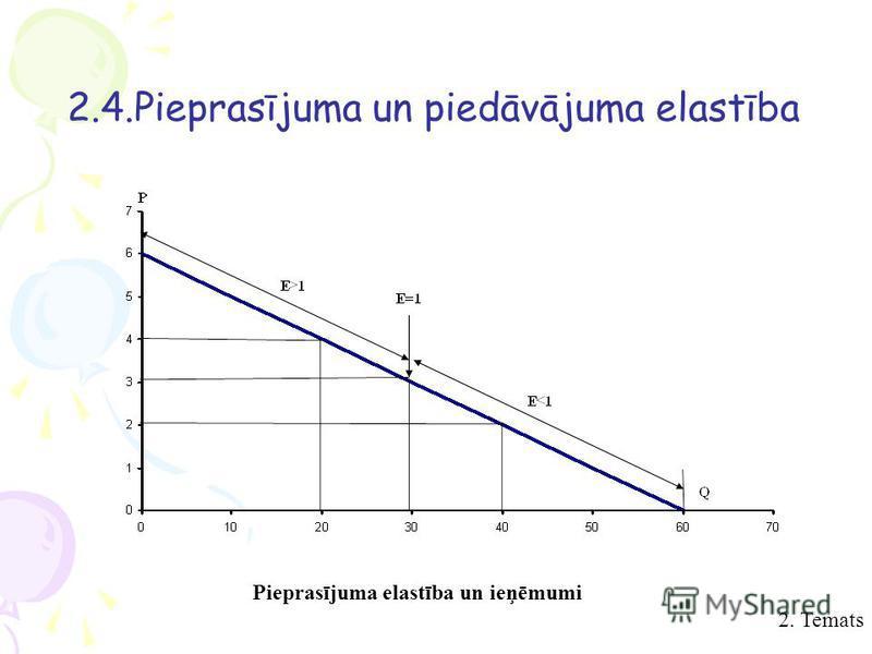 Pieprasījuma elastība un ieņēmumi 2. Temats 2.4.Pieprasījuma un piedāvājuma elastība