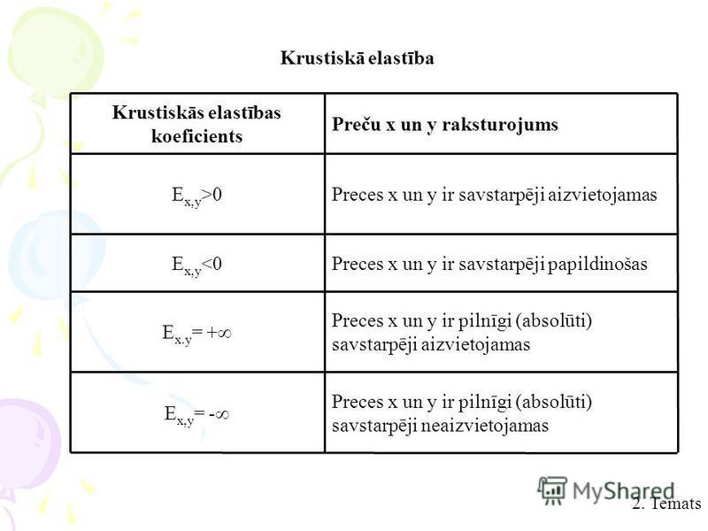 Preces x un y ir pilnīgi (absolūti) savstarpēji neaizvietojamas E x,y = - Preces x un y ir pilnīgi (absolūti) savstarpēji aizvietojamas E x.y = + Preces x un y ir savstarpēji papildinošasE x,y <0 Preces x un y ir savstarpēji aizvietojamasE x,y >0 Pre