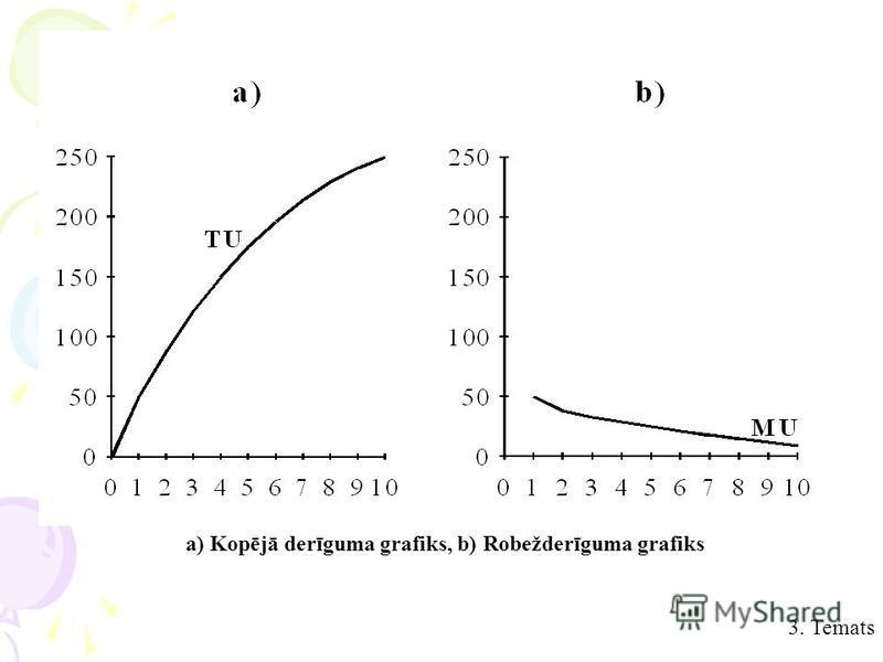 a) Kopējā derīguma grafiks, b) Robežderīguma grafiks 3. Temats