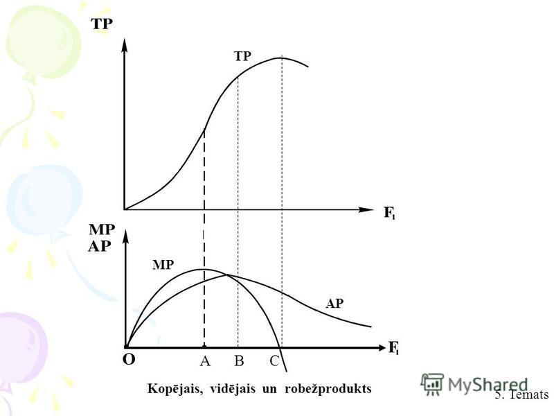 Kopējais, vidējais un robežprodukts 5. Temats TP MP APAP ABC