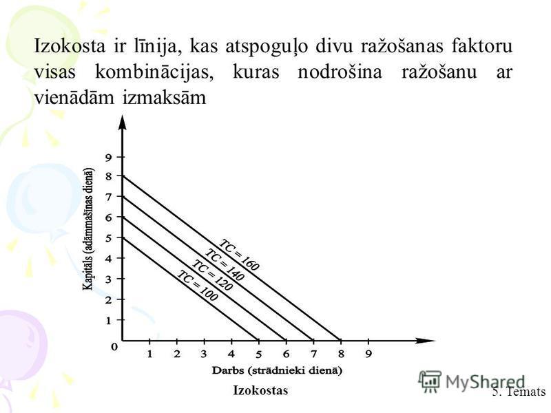 Izokosta ir līnija, kas atspoguļo divu ražošanas faktoru visas kombinācijas, kuras nodrošina ražošanu ar vienādām izmaksām Izokostas 5. Temats