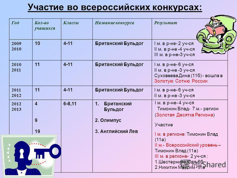 Участие во всероссийских конкурсах: Год Кол-во учащихся Классы Название конкурса Результат 2009 2010 104-11Британский БульдогI м. в р-не- 2 уч-ся II м. в р-не -4 уч-ся III м. в р-не-3 уч-ся 2010 2011 114-11Британский БульдогI м. в р-не- 6 уч-ся II м.