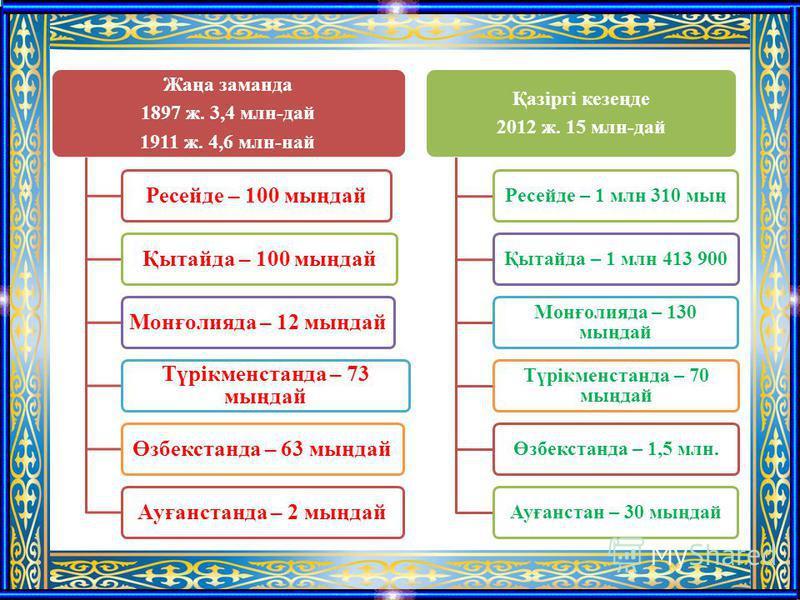 Жаңа заманда 1897 ж. 3,4 млн-дай 1911 ж. 4,6 млн-най Ресейде – 100 мыңдайҚытайда – 100 мыңдайМонғолияда – 12 мыңдай Түрікменстанда – 73 мыңдай Өзбекстанда – 63 мыңдайАуғанстанда – 2 мыңдай Қазіргі кезеңде 2012 ж. 15 млн-дай Ресейде – 1 млн 310 мыңҚыт