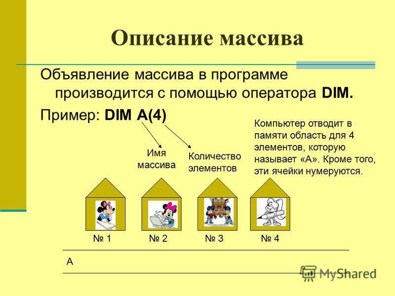 Описание массива Объявление массива в программе производится с помощью оператора DIM. Пример: DIM A(4) Имя массива Количество элементов Компьютер отводит в памяти область для 4 элементов, которую называет «А». Кроме того, эти ячейки нумеруются. 1 2 3