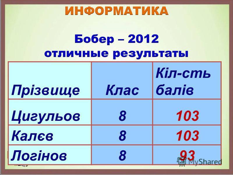 Прізвище Клас Кіл-сть балів Цигульов 8103 Калєв 8103 Логінов 893