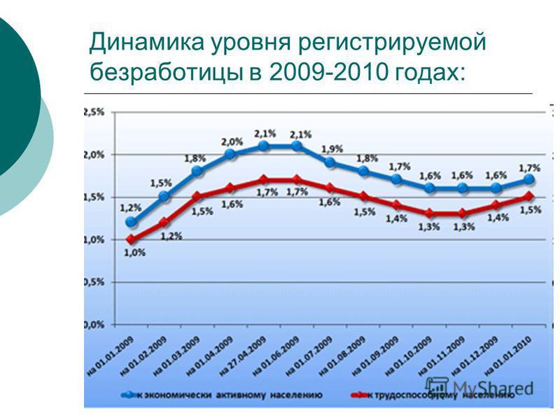Динамика уровня регистрируемой безрапотицы в 2009-2010 годах: